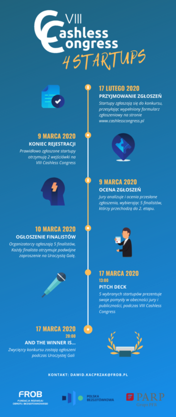 Infografika VIII Cashless Congress 4 Startups