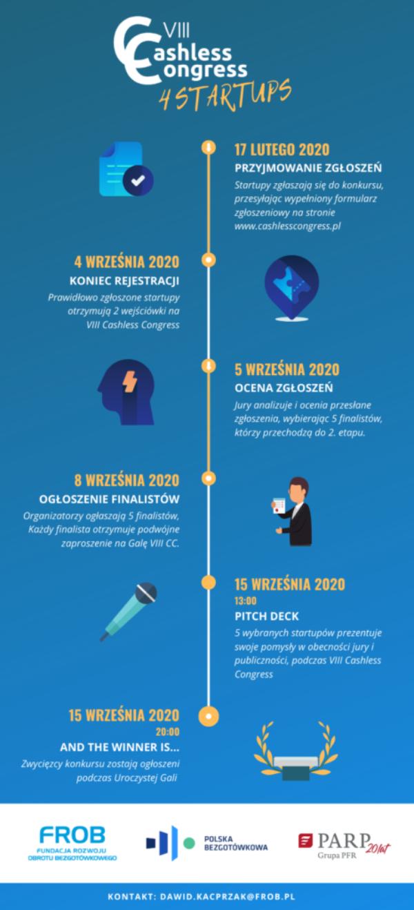 Infografika VIII Cashless Congress 4 Startups ver. 2
